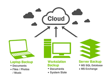 Cloud Backup & Storage in India