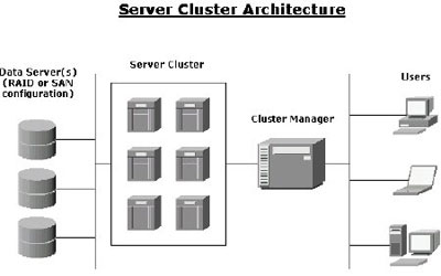Clustering Servers in India