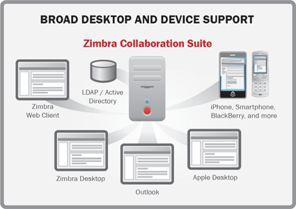 Hosted Zimbra Email in India