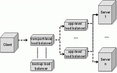 Load Balancing Servers in India